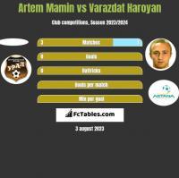 Artem Mamin vs Varazdat Haroyan h2h player stats