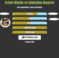 Artem Mamin vs Islamzhan Nasyrov h2h player stats