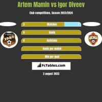 Artem Mamin vs Igor Diveev h2h player stats