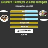 Alejandro Fuenmayor vs Adam Lundqvist h2h player stats