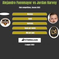Alejandro Fuenmayor vs Jordan Harvey h2h player stats