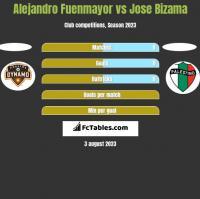 Alejandro Fuenmayor vs Jose Bizama h2h player stats