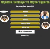 Alejandro Fuenmayor vs Maynor Figueroa h2h player stats