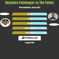 Alejandro Fuenmayor vs Tim Parker h2h player stats