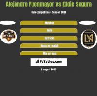 Alejandro Fuenmayor vs Eddie Segura h2h player stats