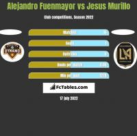 Alejandro Fuenmayor vs Jesus Murillo h2h player stats