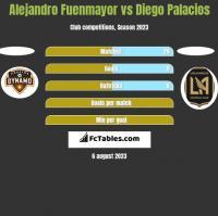 Alejandro Fuenmayor vs Diego Palacios h2h player stats