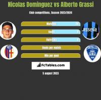 Nicolas Dominguez vs Alberto Grassi h2h player stats