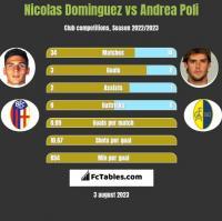 Nicolas Dominguez vs Andrea Poli h2h player stats