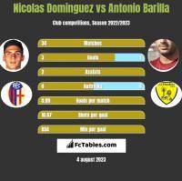 Nicolas Dominguez vs Antonio Barilla h2h player stats