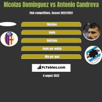 Nicolas Dominguez vs Antonio Candreva h2h player stats