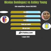 Nicolas Dominguez vs Ashley Young h2h player stats