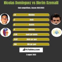 Nicolas Dominguez vs Blerim Dzemaili h2h player stats