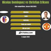 Nicolas Dominguez vs Christian Eriksen h2h player stats