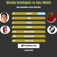 Nicolas Dominguez vs Gary Medel h2h player stats