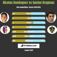 Nicolas Dominguez vs Gaston Brugman h2h player stats