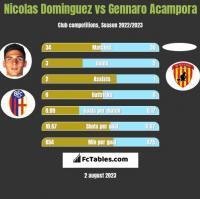Nicolas Dominguez vs Gennaro Acampora h2h player stats