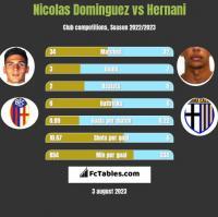 Nicolas Dominguez vs Hernani h2h player stats