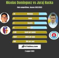 Nicolas Dominguez vs Juraj Kucka h2h player stats