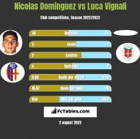 Nicolas Dominguez vs Luca Vignali h2h player stats