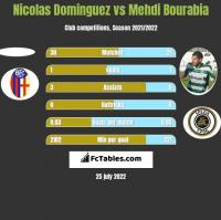 Nicolas Dominguez vs Mehdi Bourabia h2h player stats