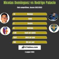 Nicolas Dominguez vs Rodrigo Palacio h2h player stats
