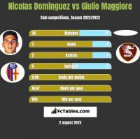 Nicolas Dominguez vs Giulio Maggiore h2h player stats