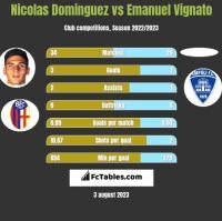 Nicolas Dominguez vs Emanuel Vignato h2h player stats