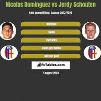 Nicolas Dominguez vs Jerdy Schouten h2h player stats