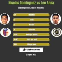 Nicolas Dominguez vs Leo Sena h2h player stats