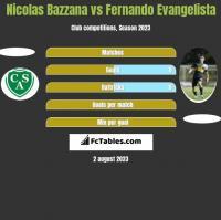 Nicolas Bazzana vs Fernando Evangelista h2h player stats