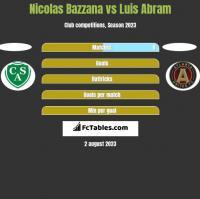Nicolas Bazzana vs Luis Abram h2h player stats