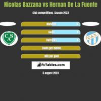 Nicolas Bazzana vs Hernan De La Fuente h2h player stats