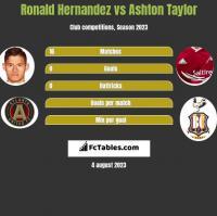Ronald Hernandez vs Ashton Taylor h2h player stats