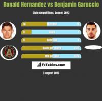 Ronald Hernandez vs Benjamin Garuccio h2h player stats