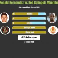 Ronald Hernandez vs Boli Bolingoli-Mbombo h2h player stats