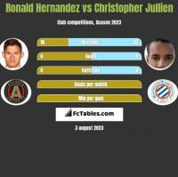 Ronald Hernandez vs Christopher Jullien h2h player stats