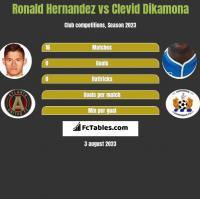 Ronald Hernandez vs Clevid Dikamona h2h player stats