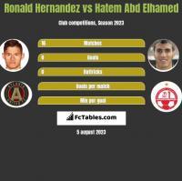 Ronald Hernandez vs Hatem Abd Elhamed h2h player stats