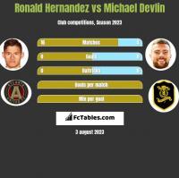 Ronald Hernandez vs Michael Devlin h2h player stats