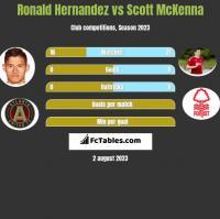 Ronald Hernandez vs Scott McKenna h2h player stats