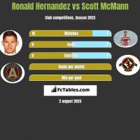 Ronald Hernandez vs Scott McMann h2h player stats