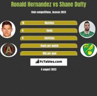Ronald Hernandez vs Shane Duffy h2h player stats
