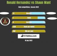 Ronald Hernandez vs Shaun Want h2h player stats