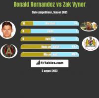 Ronald Hernandez vs Zak Vyner h2h player stats