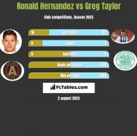 Ronald Hernandez vs Greg Taylor h2h player stats