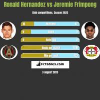 Ronald Hernandez vs Jeremie Frimpong h2h player stats
