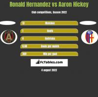 Ronald Hernandez vs Aaron Hickey h2h player stats