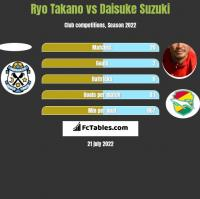 Ryo Takano vs Daisuke Suzuki h2h player stats