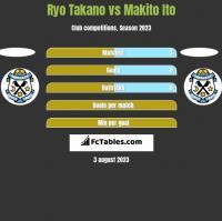 Ryo Takano vs Makito Ito h2h player stats